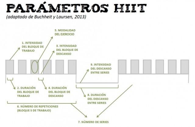 Circuito Hiit : Revisión de los parámetros del hiit orthos