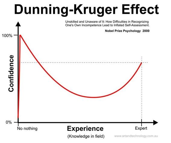 Efecto Dunning-Krugger