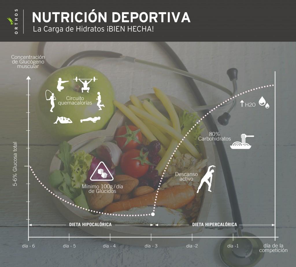 Enseñanza Orthos. Escuela de formacion deportiva. Nutricion y musculacion. Descarga y carga de hidratos