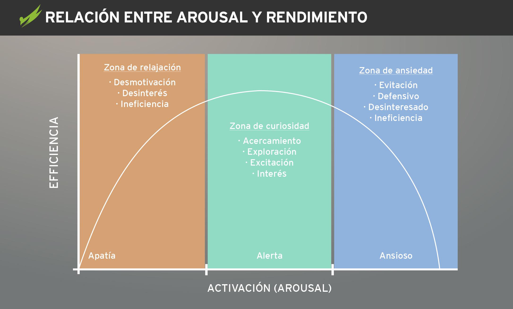 relacion-entre-arousal-y-rendimiento